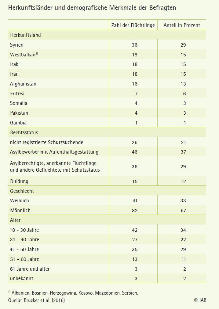 Geflüchtete Menschen in Deutschland